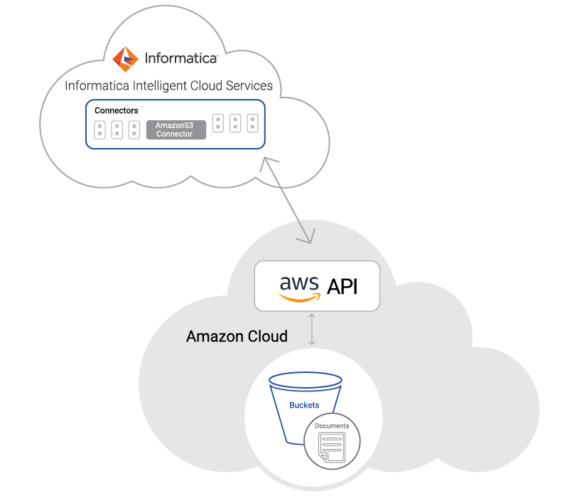 c09-cloud-amazonS3-connector