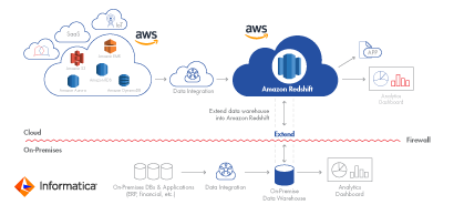 c09-cloud-aws-extend