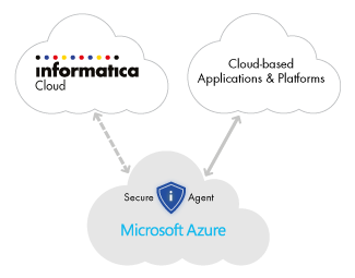 c09-cloud-connectivity-microsoft-azure-secure-agent
