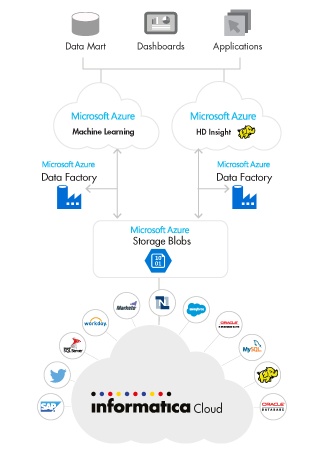 c09-cloud-connectivity-microsoft-azure-storage