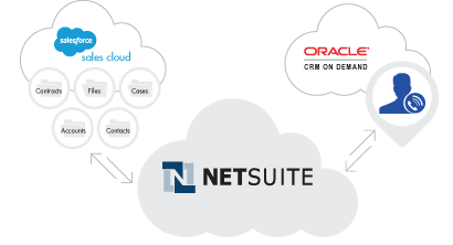 c09-cloud-connectivity-netsuite-front-back