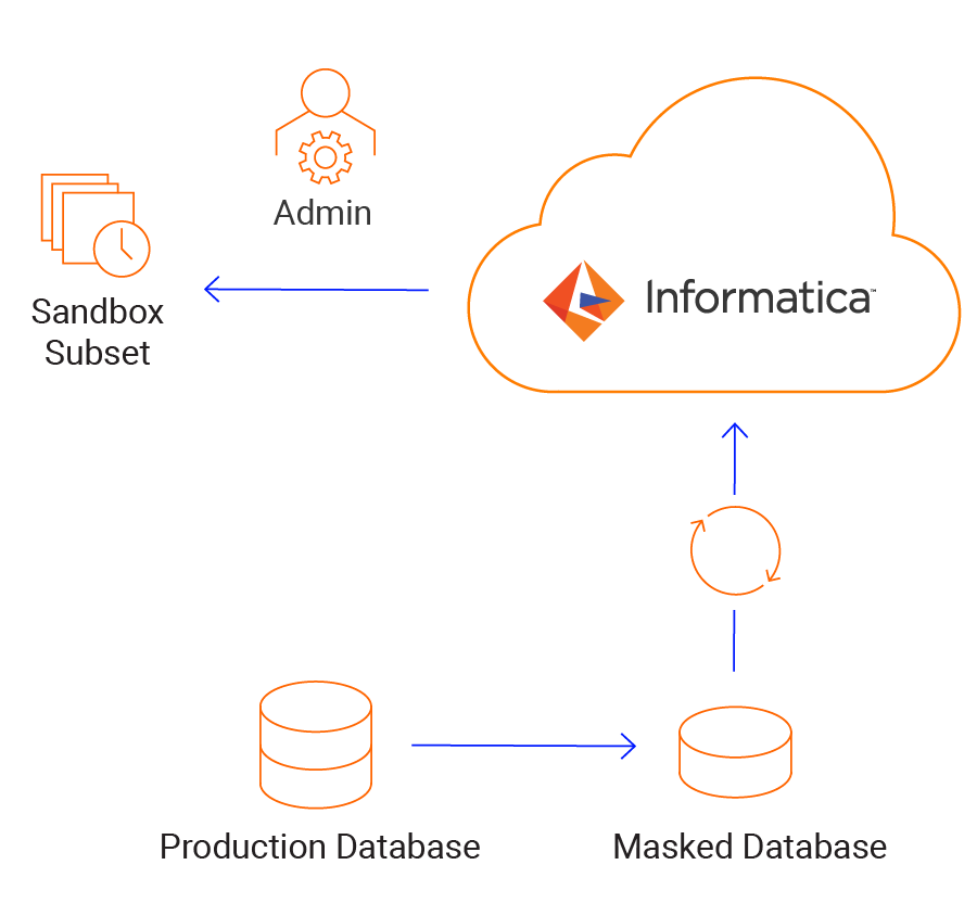 c09-cloud-connectivity-salesforce-custom-salesforce-apps