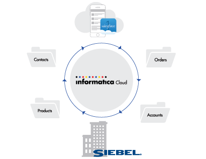 c09-cloud-connectivity-siebel-data-migration