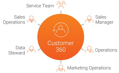 Simplify your customer data management with MDM - Customer 360 | Informatica