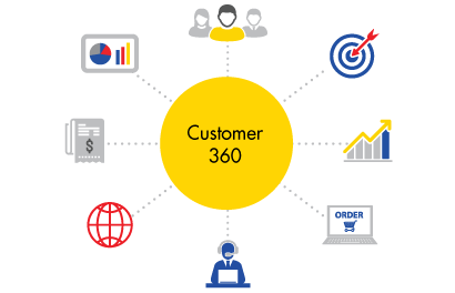 c09-customer-360-manage-efficiently