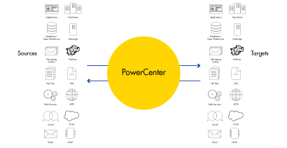 c09-power-exchange-unparalleled-connectivity