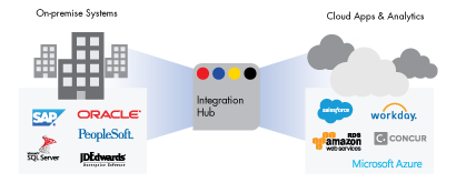c09-products-DIH-hybrid-data-integration