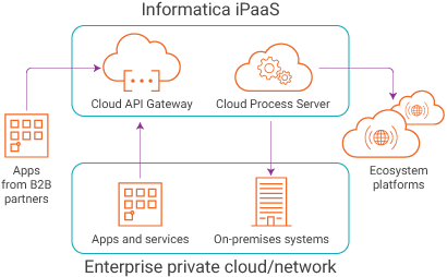 c09-products-cloudapp_ipaas