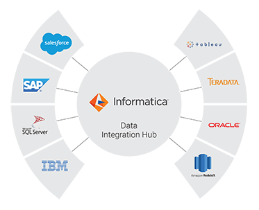 c09-products-data-integration-hub-big-data-integration