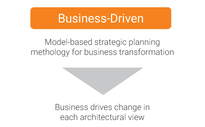 c09-profservs-business-driven-diagram