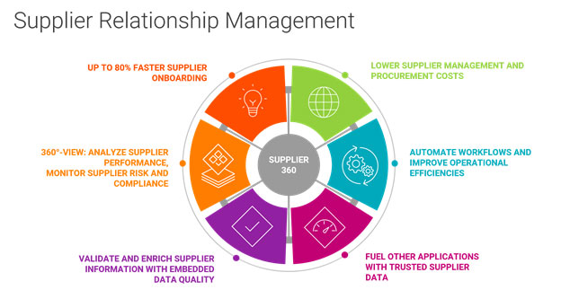 A 360-degree view of suppliers is the foundation for successful supplier relationship management