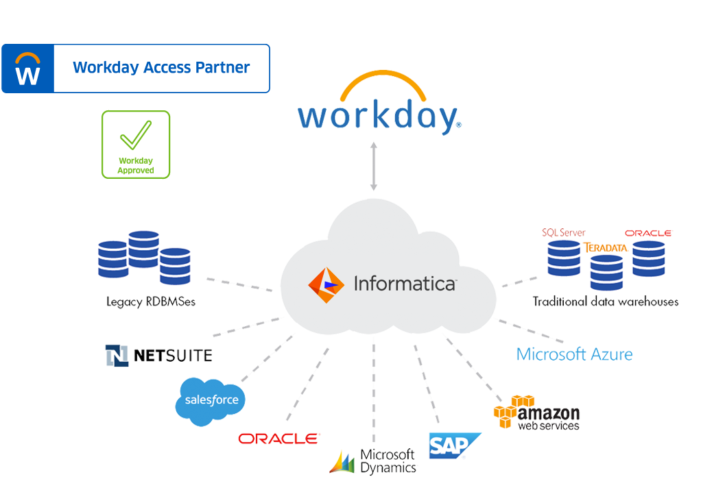 Workday Integration Connector: Free Trial | Informatica UK