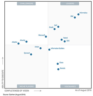 data-integration-magic-quadrant-2016