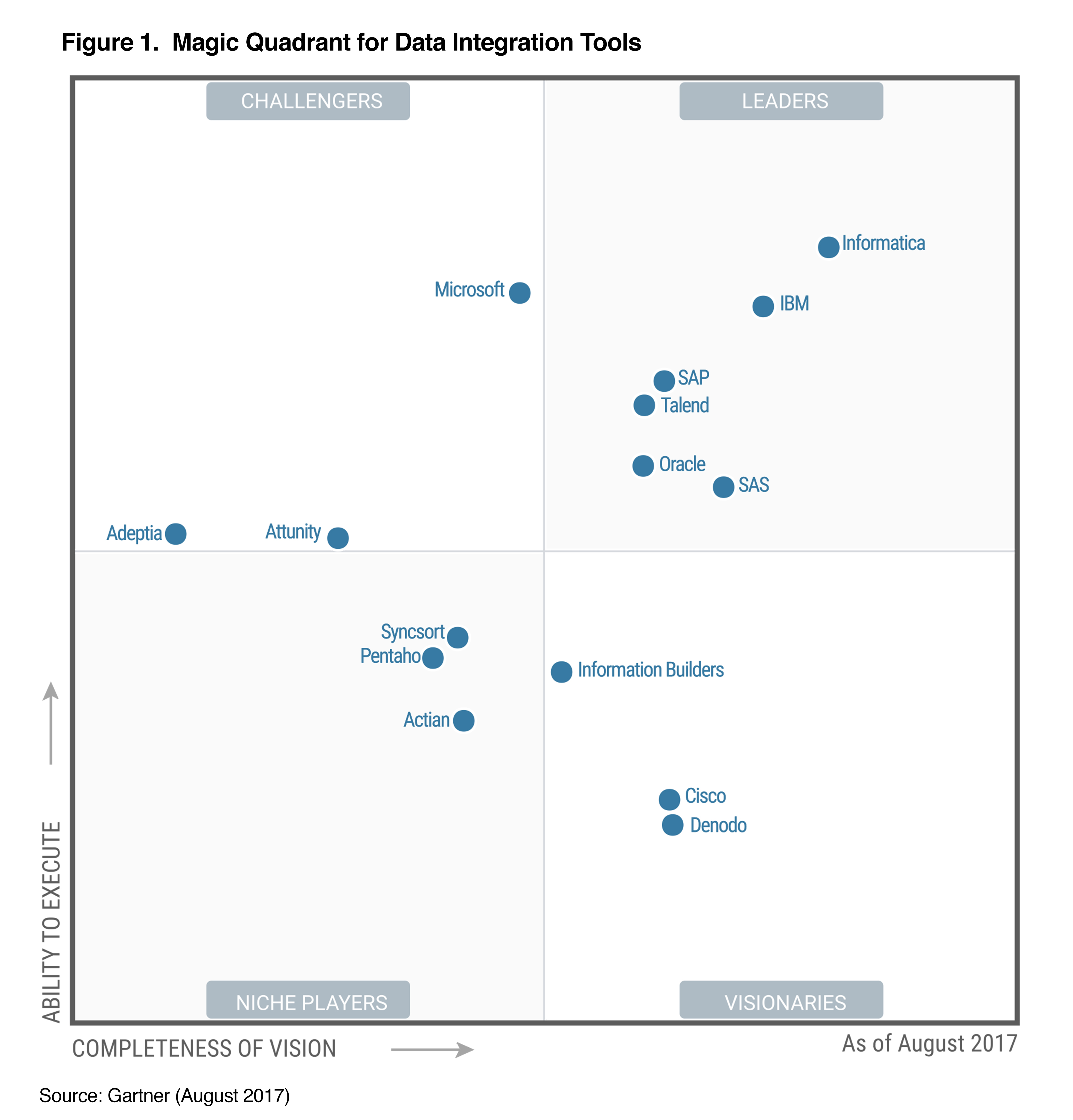 data-integration-magic-quadrant-2017
