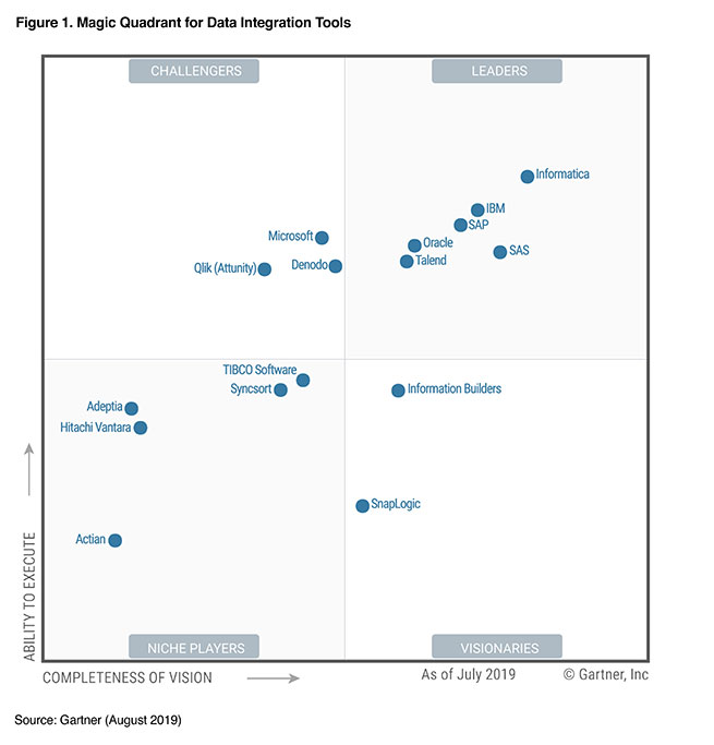 data-integration-magic-quadrant-2019