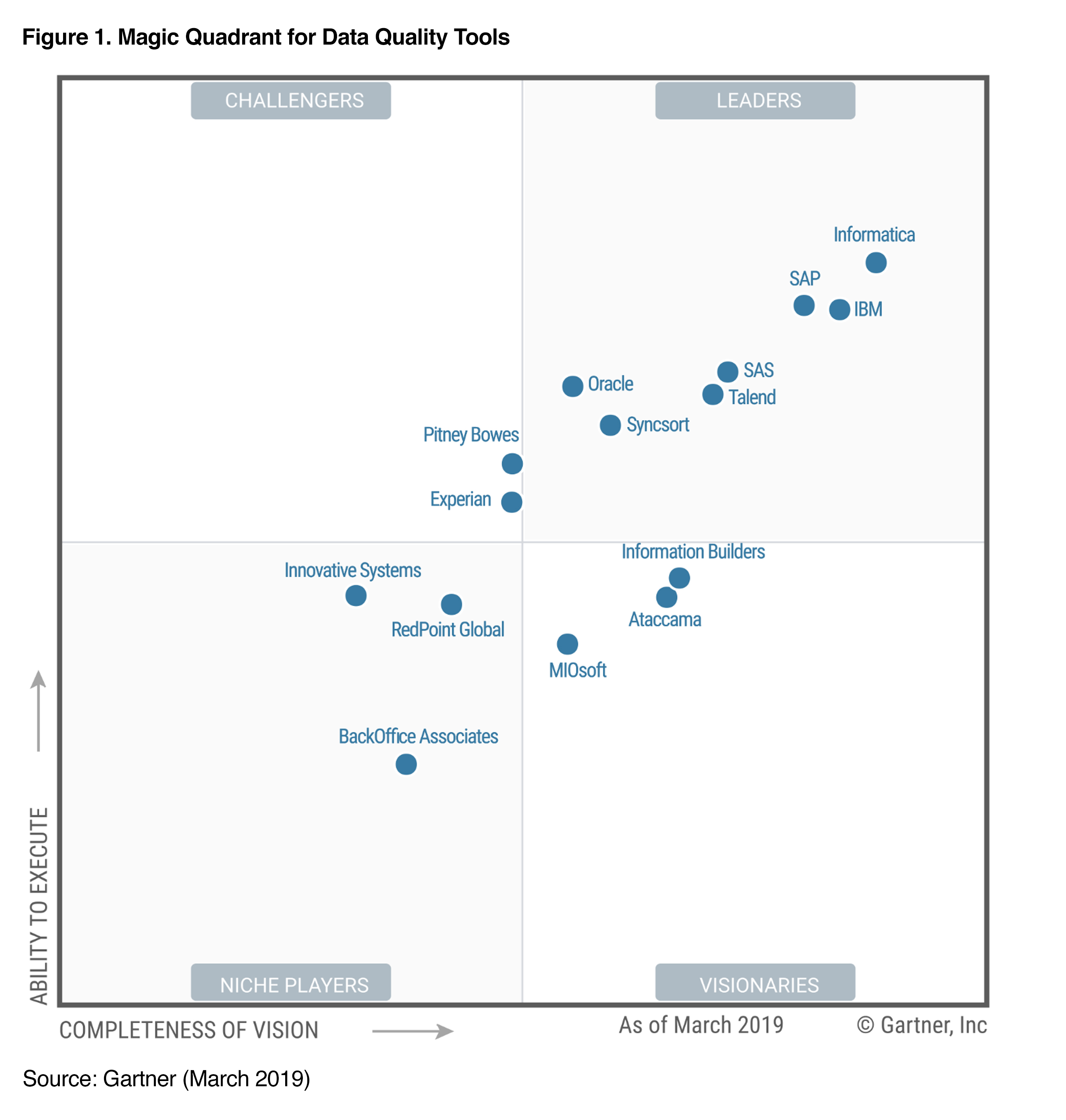 Gartner 2019 Magic Quadrant for Data Quality Tools