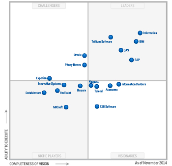 Gartner Magic Quadrant 2014 F 252 R Datenqualit 228 Tstools