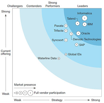 forrester-wave-big-data-fabric-q4-2016