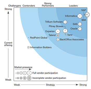 The Forrester Wave Data Quality Solutions Informatica
