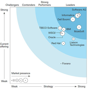 forrester-wave-hybrid-integration-for-enterprises-q4-2016