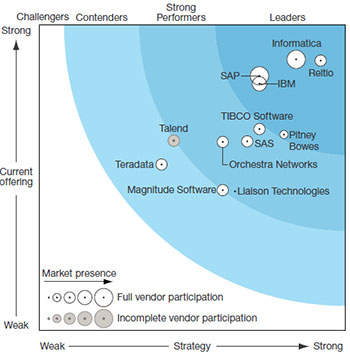 forrester-wave-master-data-management-2016