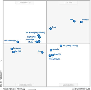 gartner-magic-quadrant-for-data-masking-technology-2015