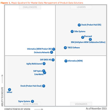mdm gartner magic quadrant 2017 pdf