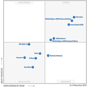 gartner-master-data-management-magic-quadrant-2015