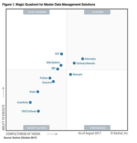 Gartner Magic Quadrant for Master Data Management Solutions