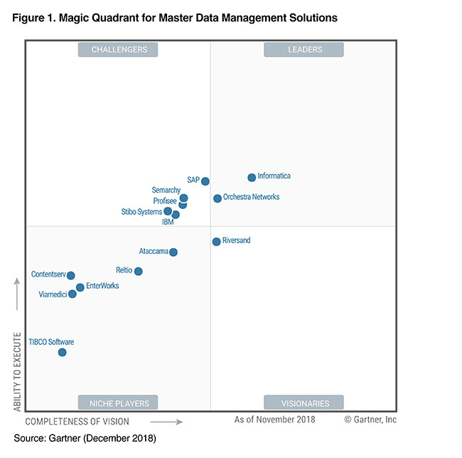 gartner-master-data-management-magic-quadrant-2018