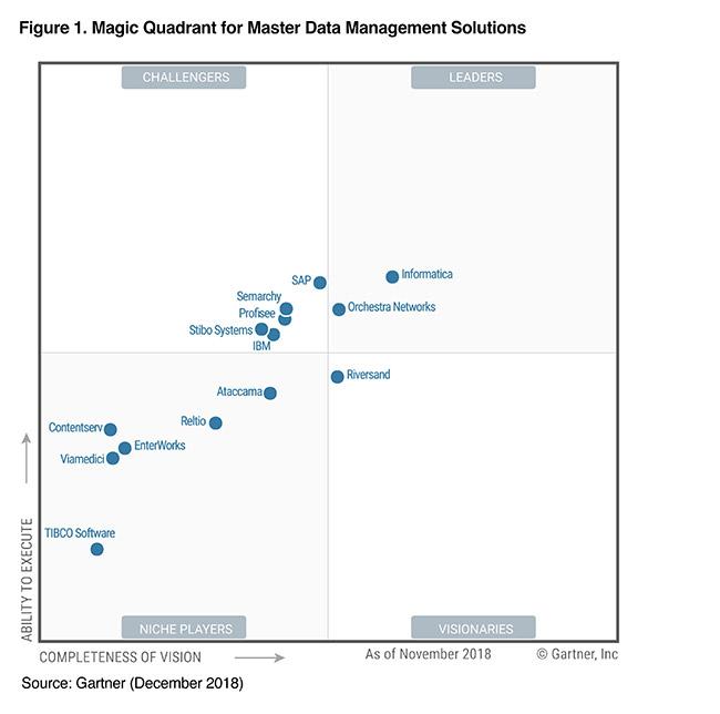 2018 Gartner Magic Quadrant for Master Data Management