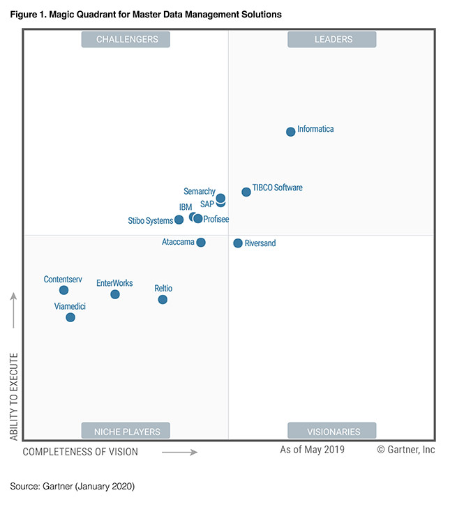 gartner-master-data-management-mq-2020
