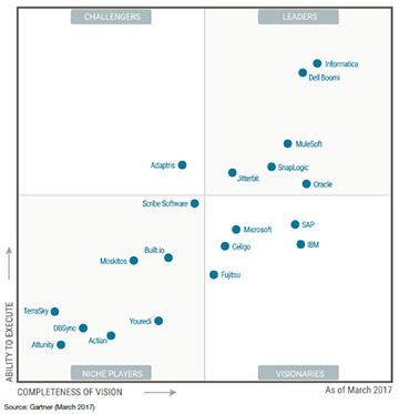 Ipaas 2017 Gartner Magic Quadrant Report Informatica