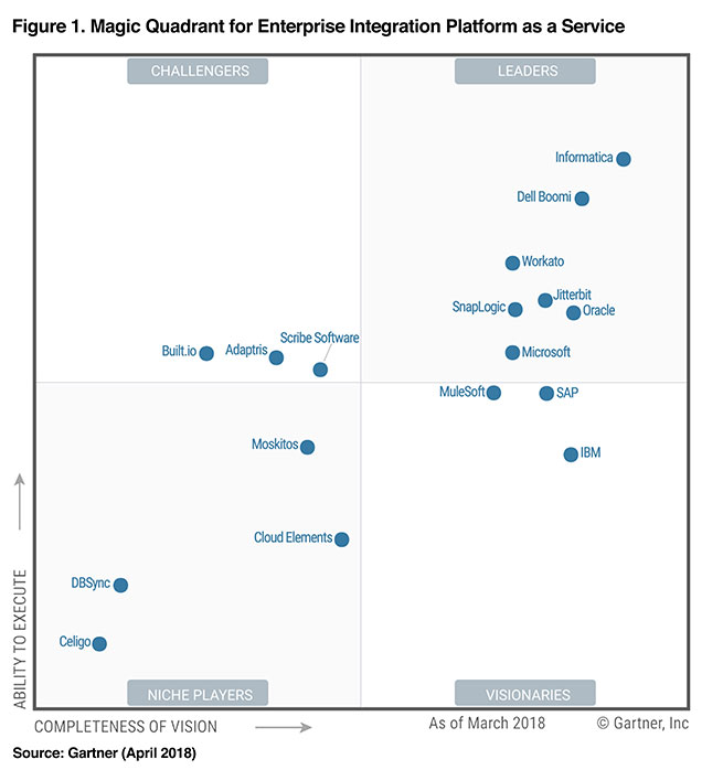 ipaas-magic-quadrant-2018