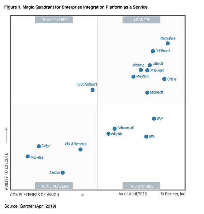 2019 Gartner Magic Quadrant for Enterprise iPaaS | Informatica