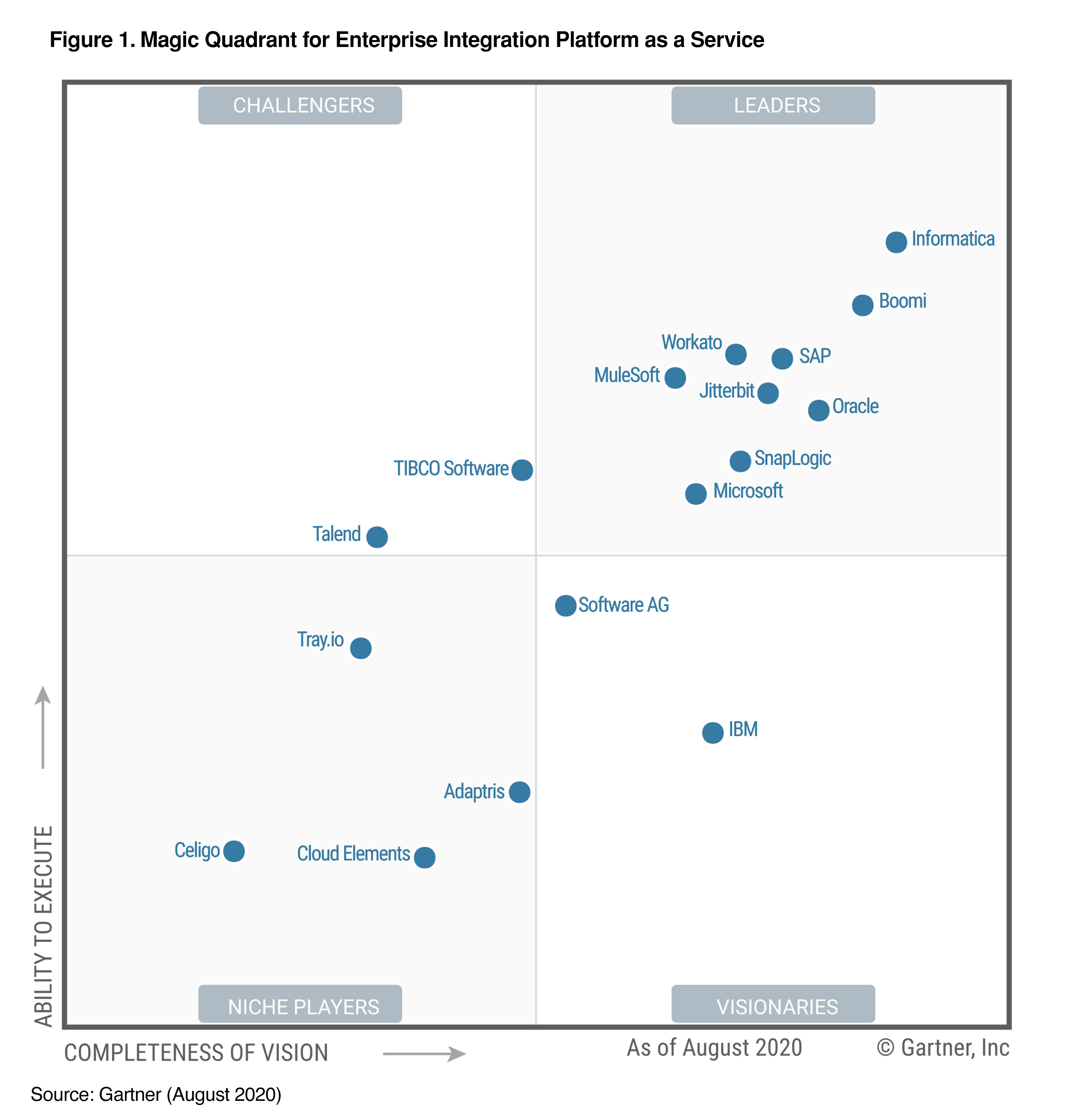 ipaas-magic-quadrant-2020