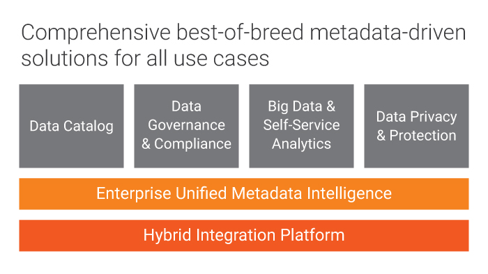 Gartner 2018 Magic Quadrant for Metadata Management Solutions