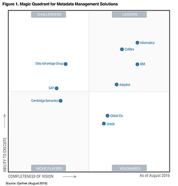 Gartner Metadata Management Solutions Magic Quadrant 2016