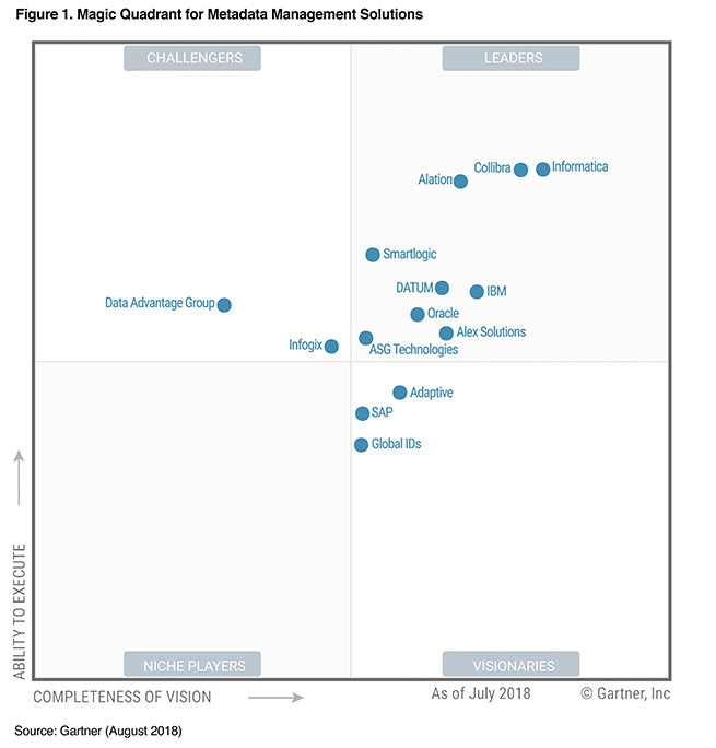 metadata-management-magic-quadrant-2018