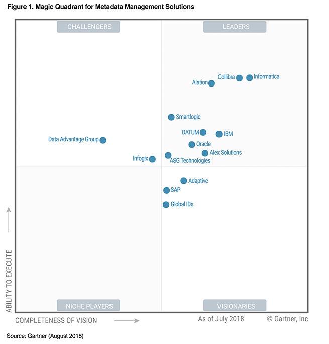 Gartner 2018 Magic Quadrant for Metadata Management