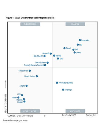 c09v2-gartner-data-integration-2020.jpg
