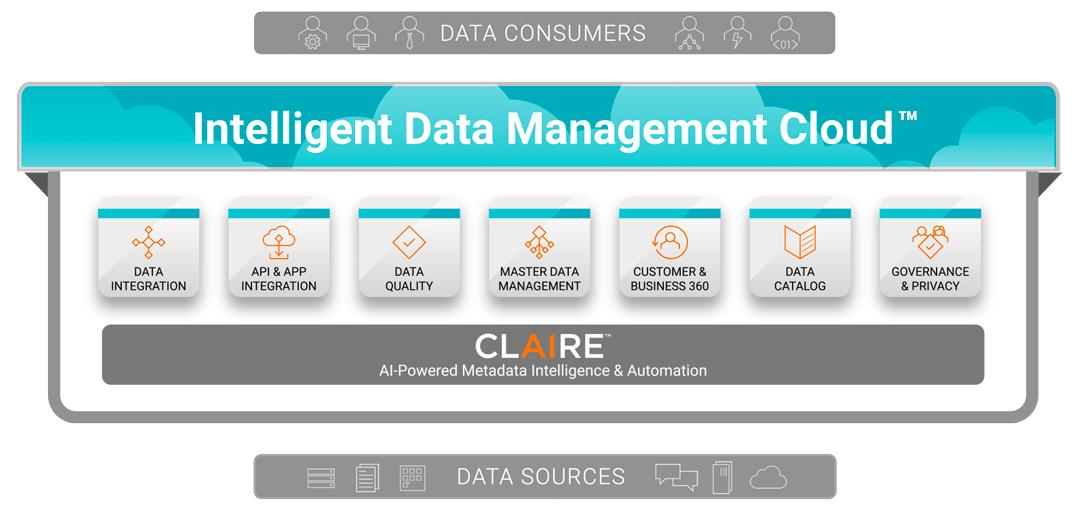 Intelligent Data Management Cloud