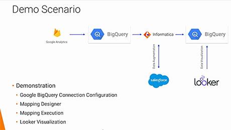 Google Cloud Platform Data Integration | Informatica