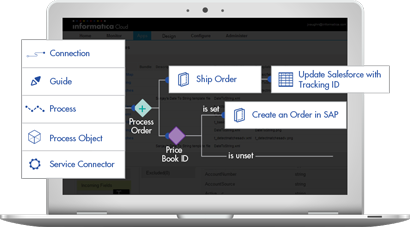 c09-cloud-process-designer