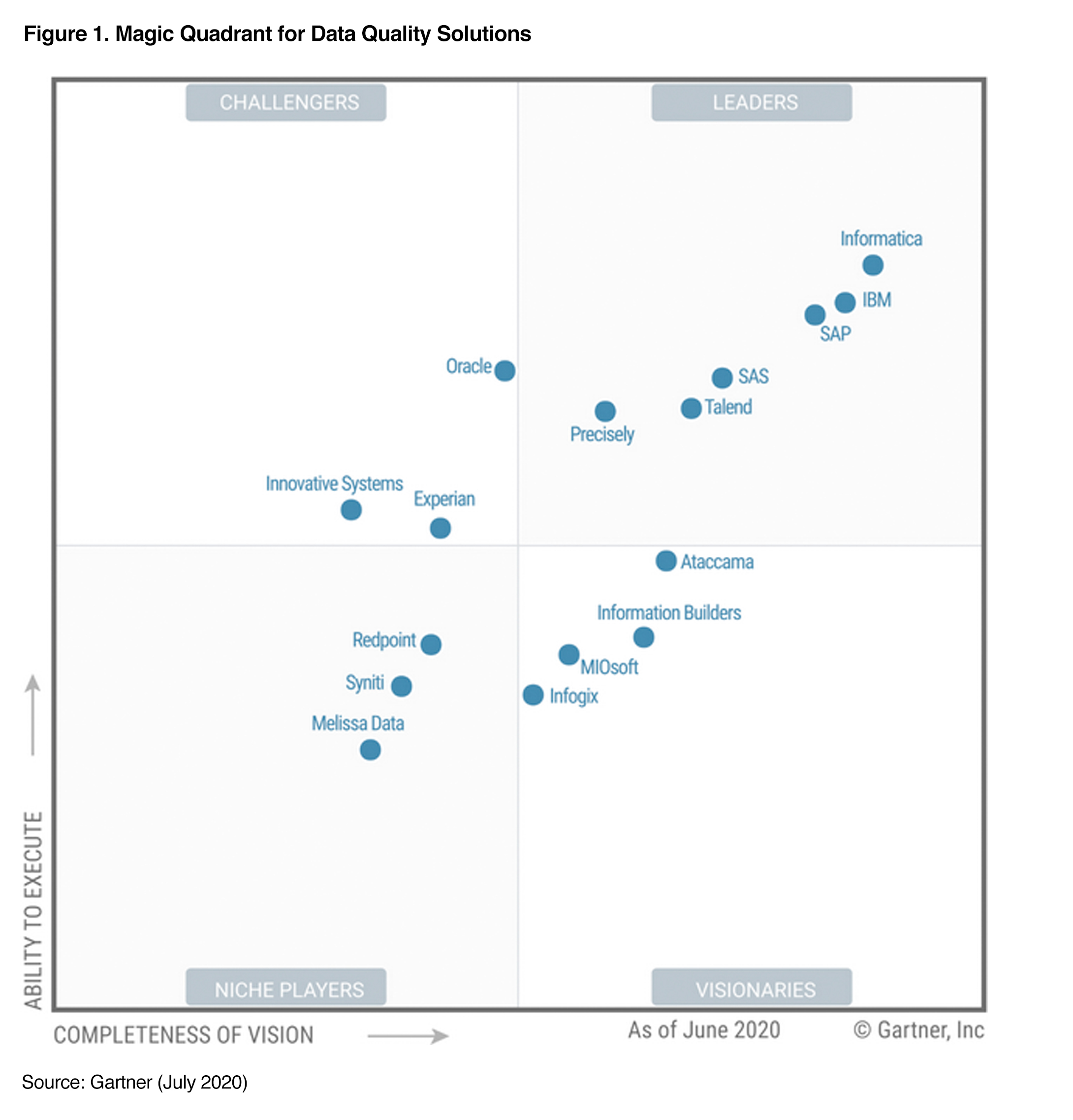 data-quality-magic-quadrant-2020