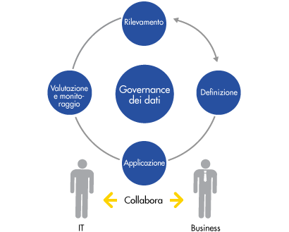 c09-solutions-data-governance-diagramwithhuman