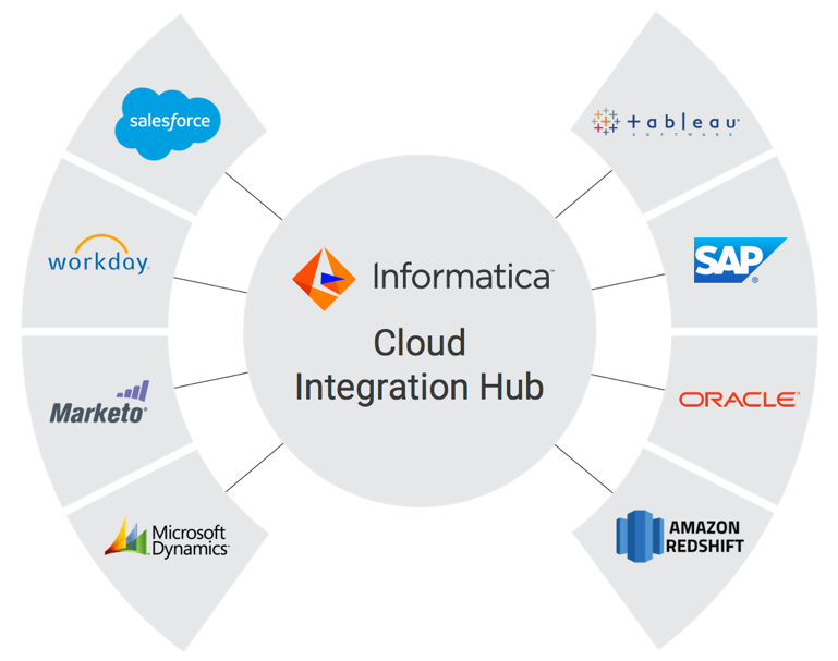 c09-cloud-integration-hub