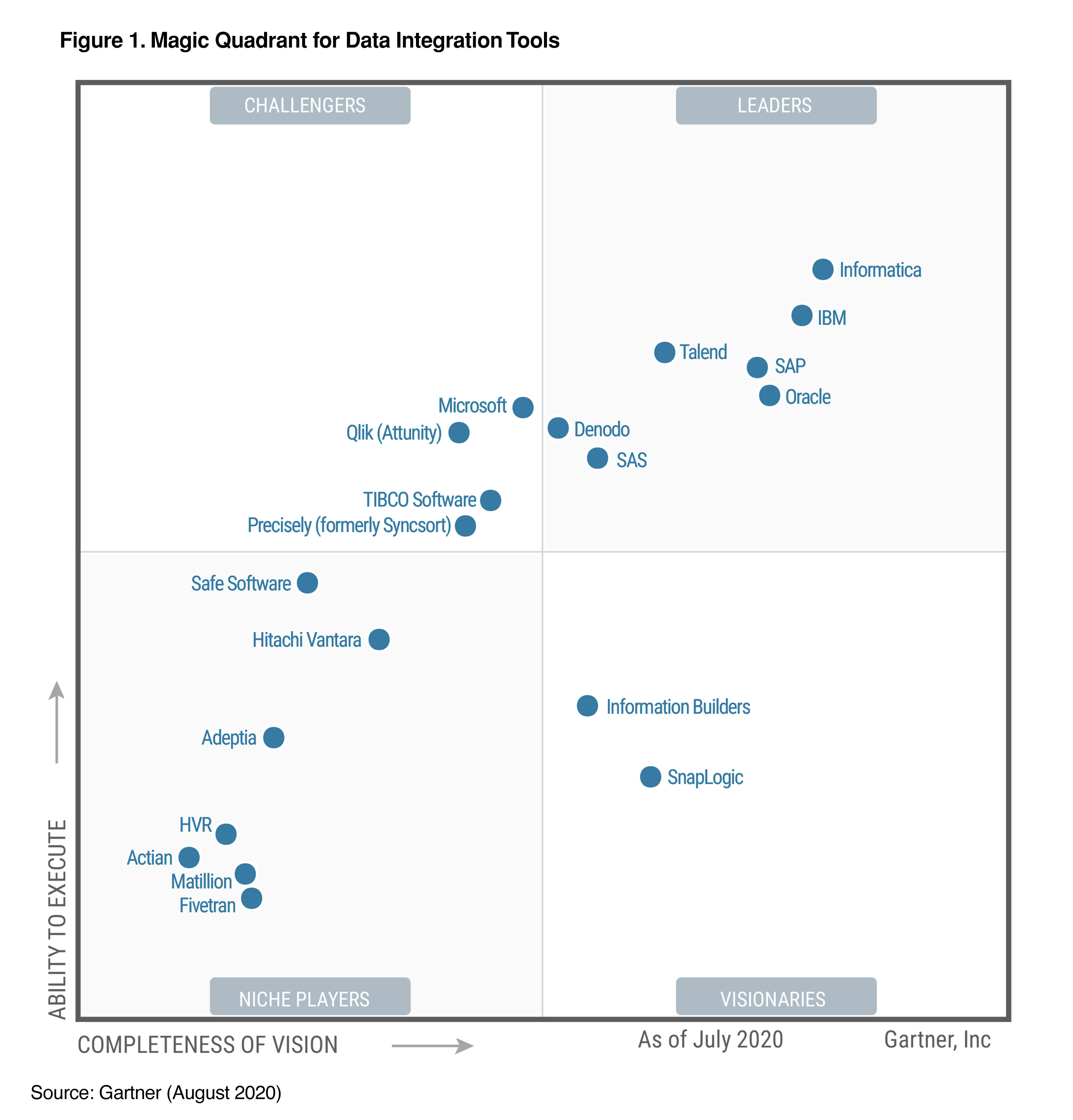 data-integration-magic-quadrant-2020