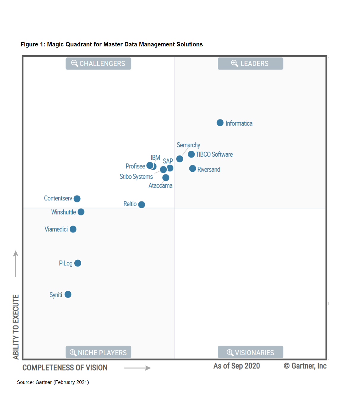 gartner-master-data-management-mq-2021